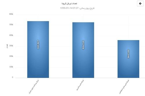جدیدترین-آمار-غربالگری-کووید-19-در-دانشگاه-علوم-پزشکی-تهران-اعلام-شد-14-فروردین-99